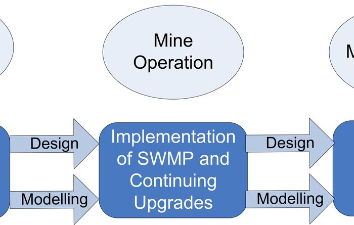 Mine development and surface water management