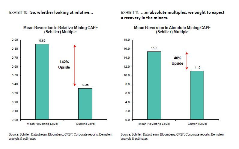 ernstein has said a reversion to the mean on mining companies valuations is virtually inevitable