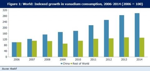Supply shocks needed in vanadium - MiningNews net